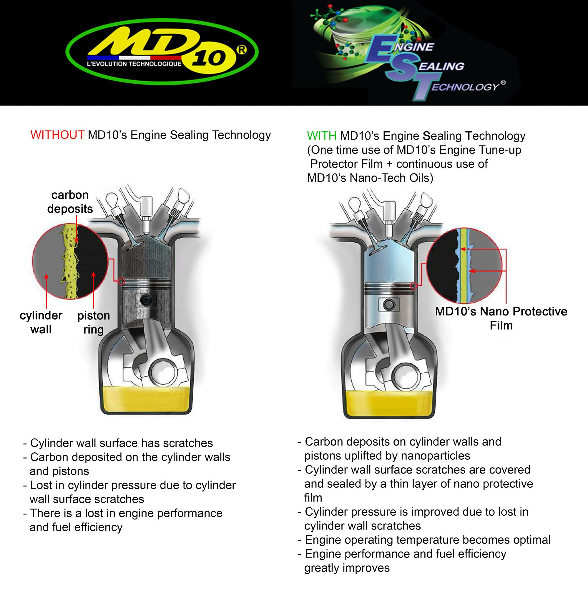 MD10 NANOTECH ENGINE TUNE-UP + PROTECTOR FILM MOTOR 60S TREATMENT (treats  4L to 10L)