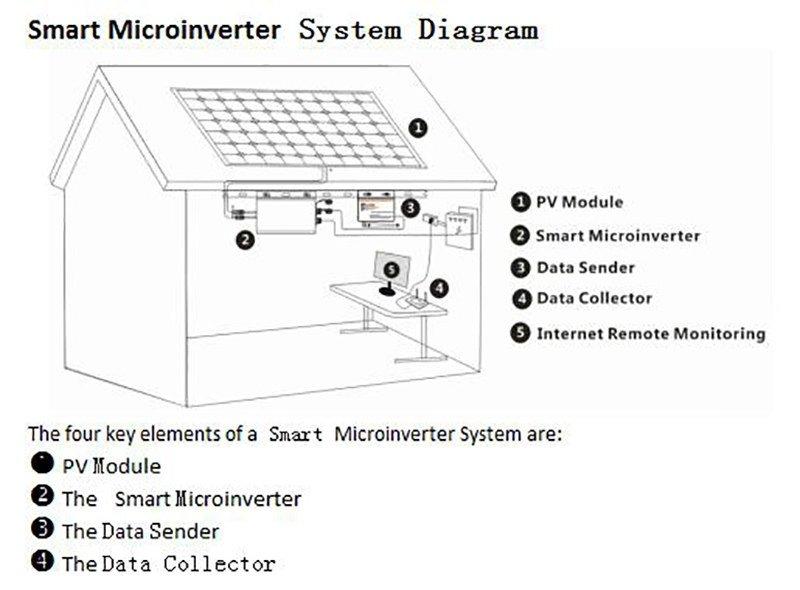 Y&H 300W MPPT Waterproof Grid Tie Micro Inverter DC22-45V to AC190-260V For  36V PV Panel, Solar Power or Wind System WMVC-300W-36V-220V - Int'l