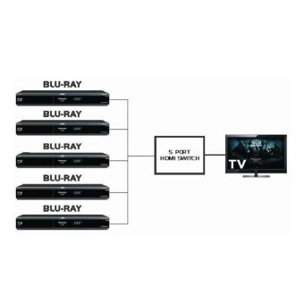 5 Port 1080P HDMI Switch Selector Splitter Hub iR Remote for HDTV - intl - 3