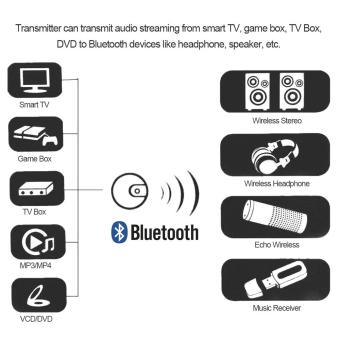 Wireless Audio Transmitter Optical Fiber Transmission Bluetooth 4.0 Music Transmitter Optical fiber Coaxial 3.5mm AUX-in Input for PS4 TV - intl - 2