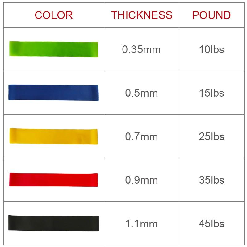 5 Pcs 100% Natural latex Resistance Rubber Loop Band Set Fitness Exercise  Band For Legs Stretching Workout Physical Therapy