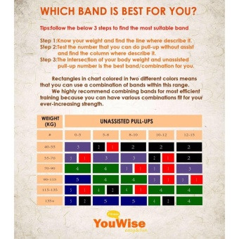 Gym Home Workout Exercise Fitness Band-YouWise(TM) Heave Duty StretchResistance Band,Pull Up Assist band,Mobility,Powerlifting BandBonus eBook-Single Band or one Set - intl - 3